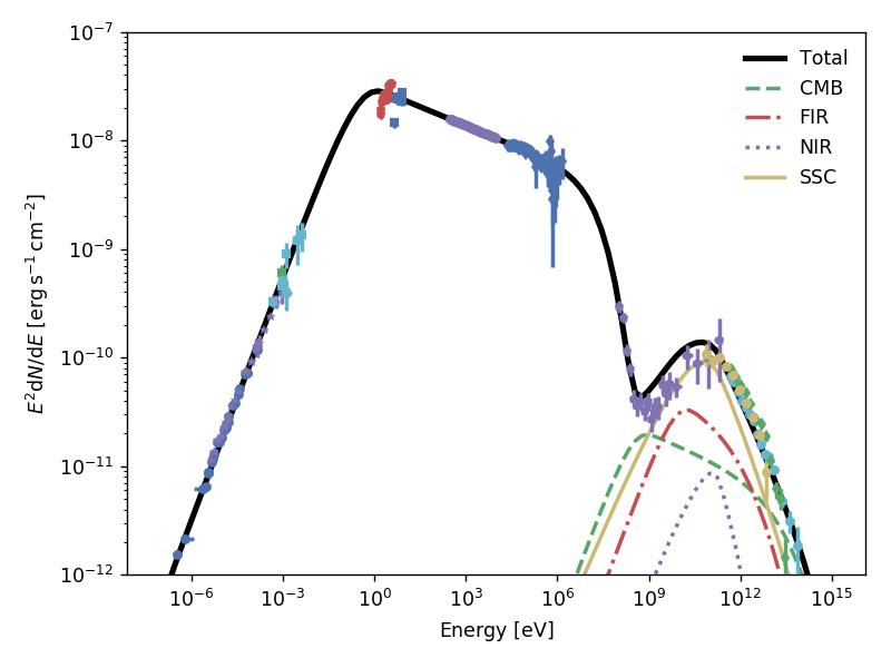 Radiative Models — naima v0 9 dev195